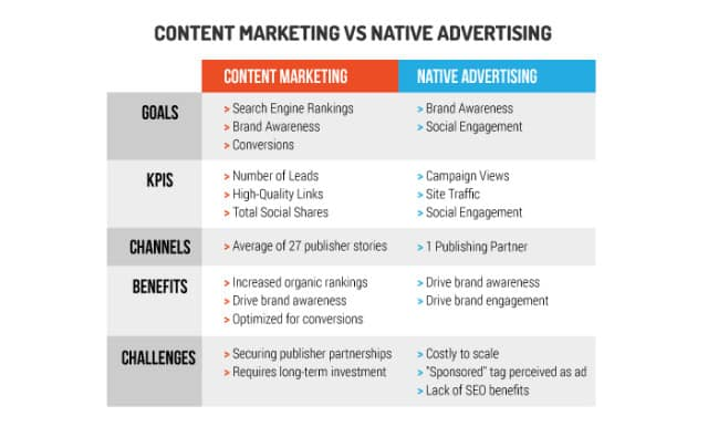 Content-Marketing-v.-Native-Advertising